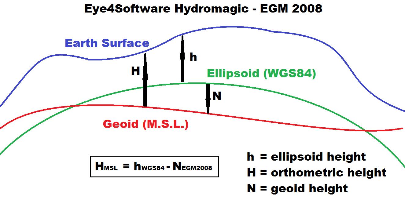 Using the EGM2008 geoid model - Eye4Software Hydromagic